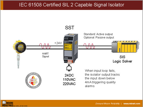 IEC 61508 Certified SIL 2 Capable Signal Isolator | Moore