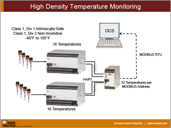 High Density Temperature Monitoring   Moore Industries