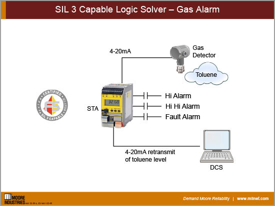 SIL 3 Capable Logic Solver – Gas Alarm