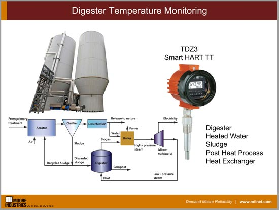 Digester Temperature Monitoring