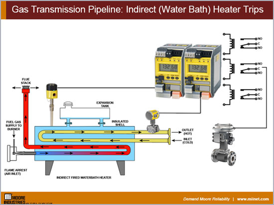 Gas Transmission Pipeline Indirect Water Bath Heater Trips