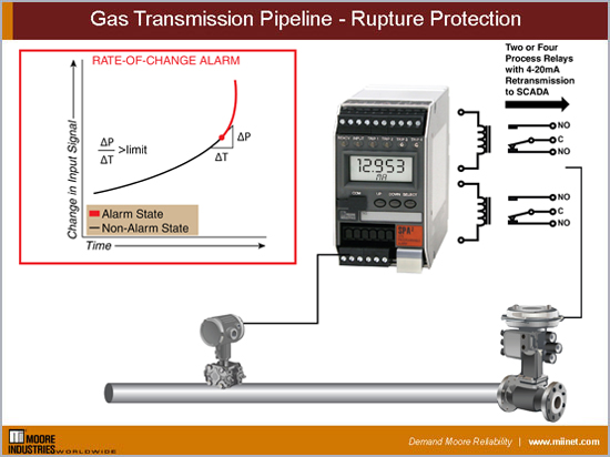 Gas Transmission Pipeline Rupture Protection