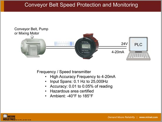 Conveyor Belt Speed Protection and Monitoring