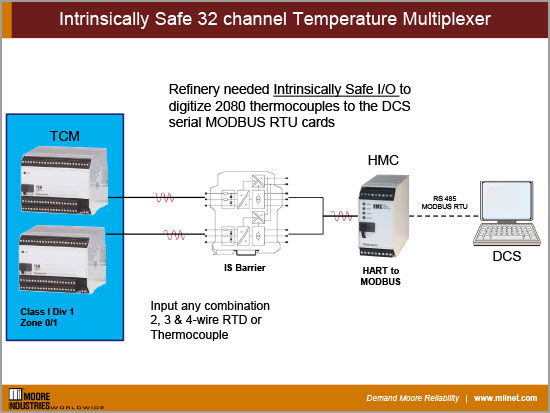 Intrinsically Safe 32 channel Temperature Multiplexer