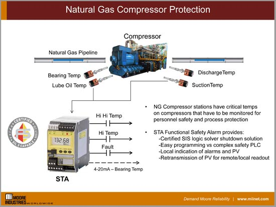 Natural Gas Compressor Protection - Moore Industries
