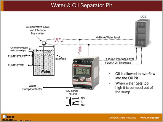 Oil and Gas Upstream and Extraction - Water & Oil Separator Pit