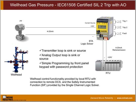 Wellhead Gas Pressure - IEC61508 Certified SIL 2 Trip with AO