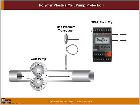 Polymer Plastics melt pump protection