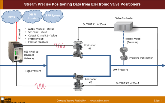 Stream Precise Positioning Data from Electronic Valve Positioners