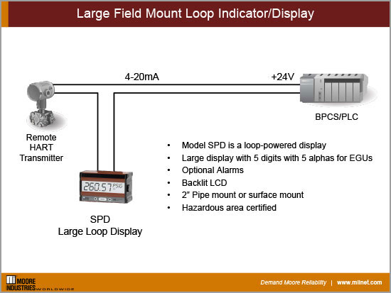 Large Field Mount Loop Indicator/Display