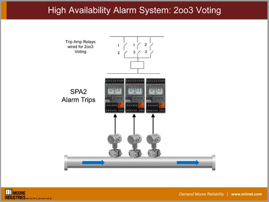 High Availability Alarm System: 2oo3 Voting