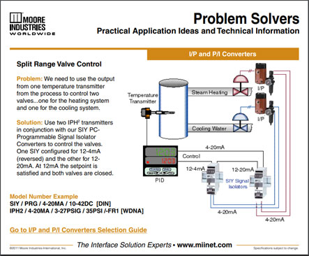 Split Range Valve Control Problem Solvers Moore Industries
