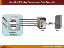 More Cost-Effective Temperature Data Acquisition