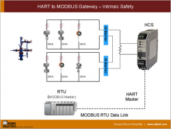 HART to MODBUS Gateway – Intrinsic Safety
