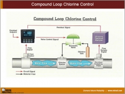 Compound Loop Chlorine Control
