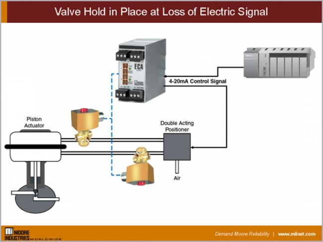 Valve Hold in Place at Loss of Electric Signal