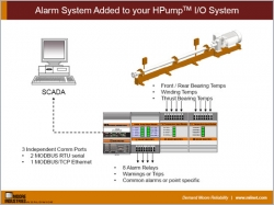 Alarm System Added to your HPump I/O System