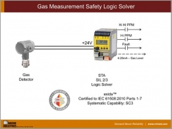 Gas Measurement Safety Logic Solver