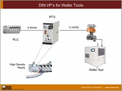 DIN I/P's for Wafer Tools