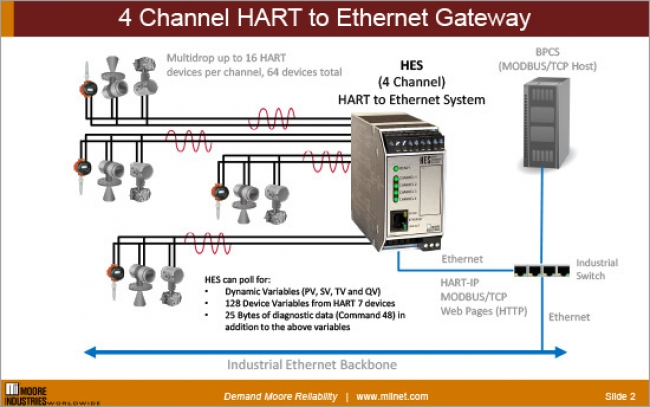 4 Channel HART to Ethernet Gateway