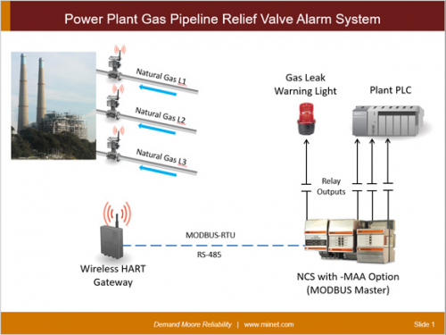 Power Plant Gas Pipeline Relief Valves Alarm system