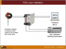 Loop Validation for Pharma or FDA