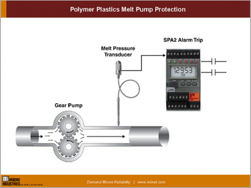Polymer/Plastic Melt Pump, Filter and Die Protection