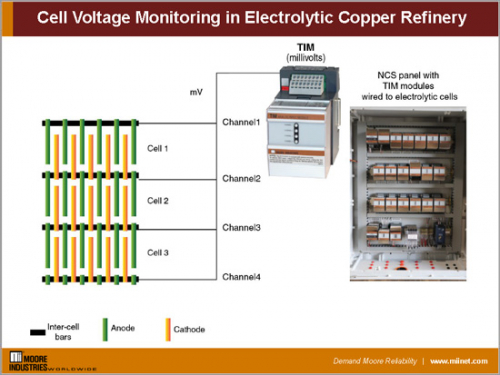 Electrolytic Copper Refinery Using the Moore Industries NCS for Cell Voltage Monitoring