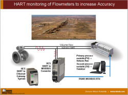 HART monitoring of Flowmeters to increase Accuracy