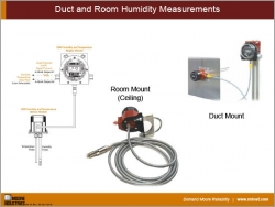 Duct and Room Humidity Measurements