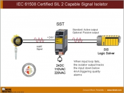 IEC 61508 Certified SIL 2 Capable Signal Isolator