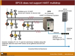 BPCS does not support HART multidrop