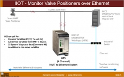 IIOT - Monitor Valve Positioners over Ethernet