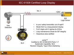 IEC 61508 Certified Loop Display