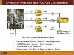 Overspeed Protection on an FCC Flue Gas Expander