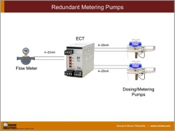 Redundant Metering Pumps
