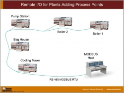 Remote I/O for Plants Adding Process Points