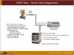HART Mux – Smart Valve Diagnostics
