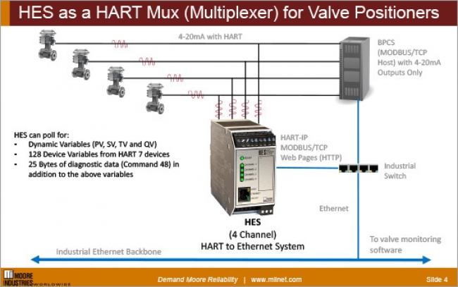 HES as a HART Mux (Multiplexer) for Valve Positioners