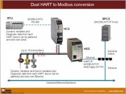 Dual HART to MODBUS Conversion