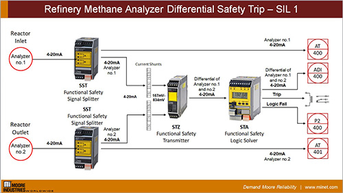 Refinery Methane Analyzer Differential Safety Trip