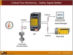 Critical Flow Monitoring – Safety Signal Splitter
