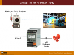Critical Trip for Hydrogen Purity