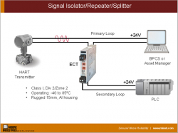 Signal Isolator/Repeater/Splitter