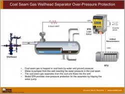 Coal Seam Gas Wellhead Separator Over-Pressure Protection