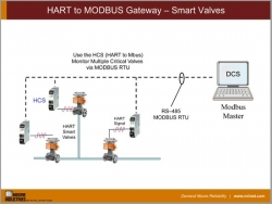 HART to MODBUS Gateway – Smart Valves
