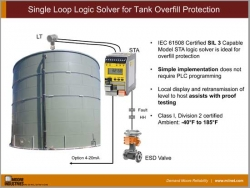 Single Loop Logic Solver for Tank Overfill Protection