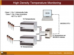 High Density Temperature Monitoring
