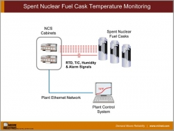 Spent Nuclear Fuel Cask Temperature Monitoring