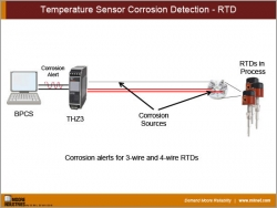 Temperature Sensor Corrosion Detection - RTD